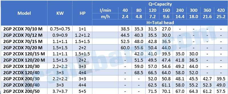 جدول-فنی-بوستر-پمپ-2gp-2cdx