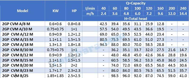 جدول-فنی-بوستر-پمپ-2gp-cvm