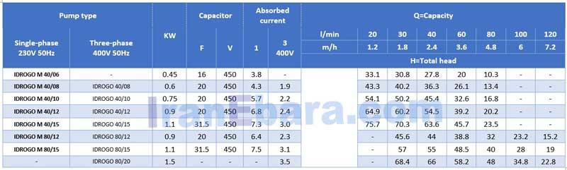 جدول-فنی-پمپ-شناور-idrogo