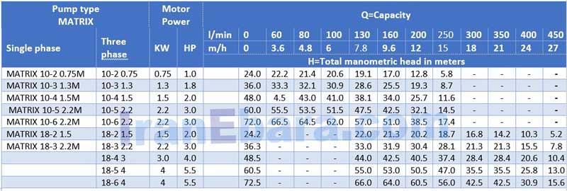 جدول-منحنی-پمپ-طبقاتی-matrix