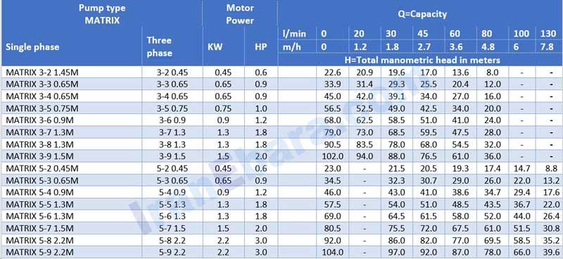 جدول-هد-دبی-پمپ-طبقاتی-matrix