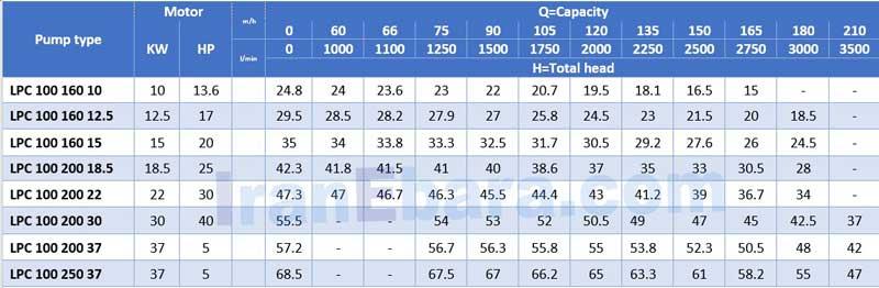 جدول-هد-دبی-پمپ-lpc-100