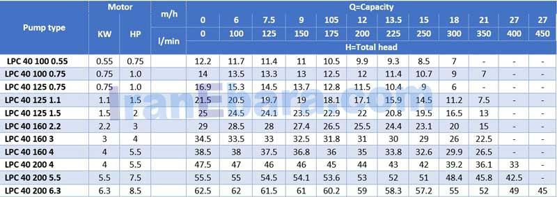 جدول-هد-دبی-پمپ-lpc-40