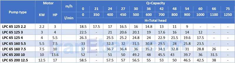 جدول-هد-دبی-پمپ-lpc-65
