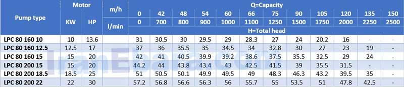 جدول-هد-دبی-پمپ-lpc-80