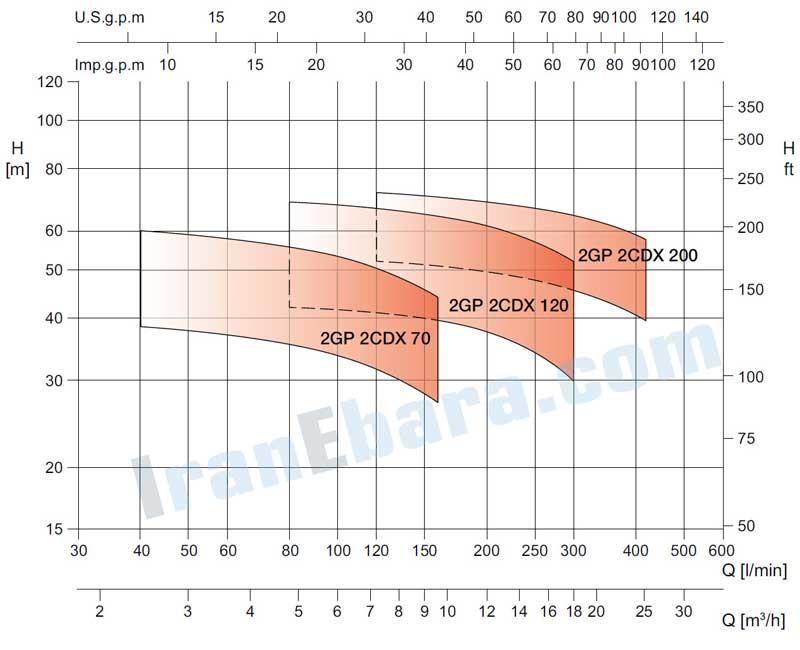 منحنی-کارکرد-بوستر-پمپ-2cdx