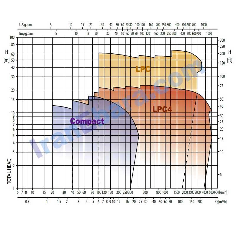 منحنی-کارکرد-پمپ-خطی-lps