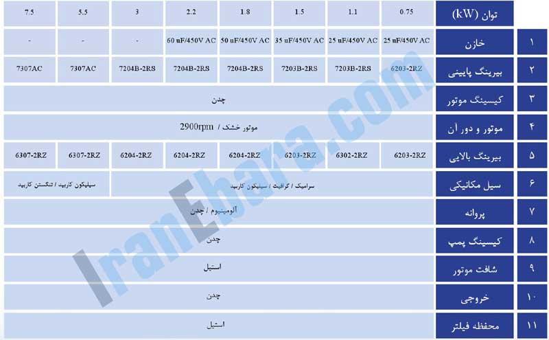 جدول-اجزاء-پمپ-smda