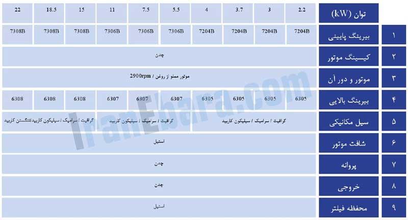 جدول-اجزاء-پمپ-smdj