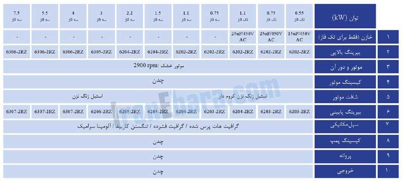 جدول-اجزاء-پمپ-ssi