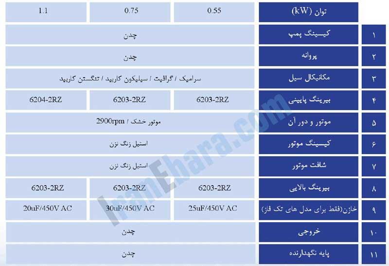 جدول-اجزاء-پمپ-ssj