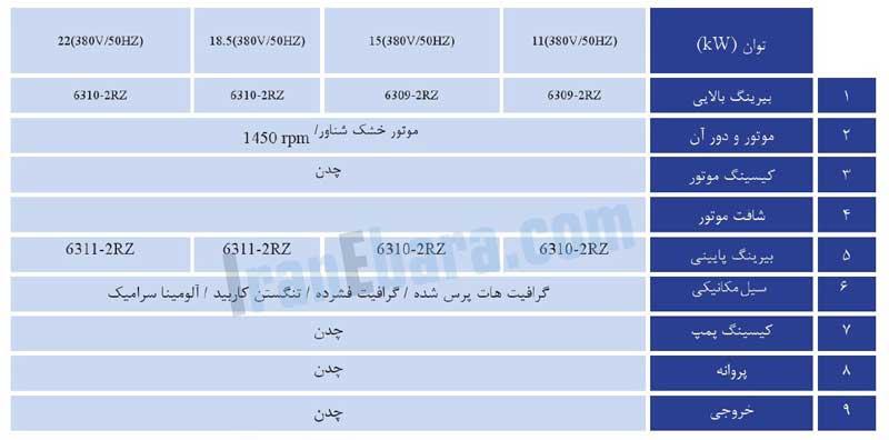 جدول-اجزاء-پمپ-ssk