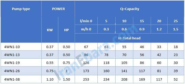 جدول-فنی-شناور-4wn-1