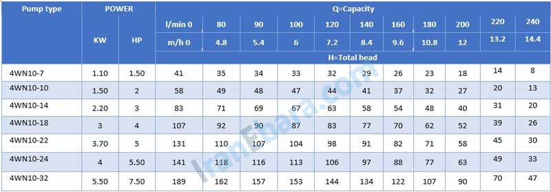 جدول-فنی-شناور-4wn-10