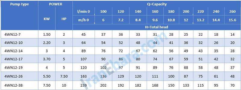 جدول-فنی-شناور-4wn-12