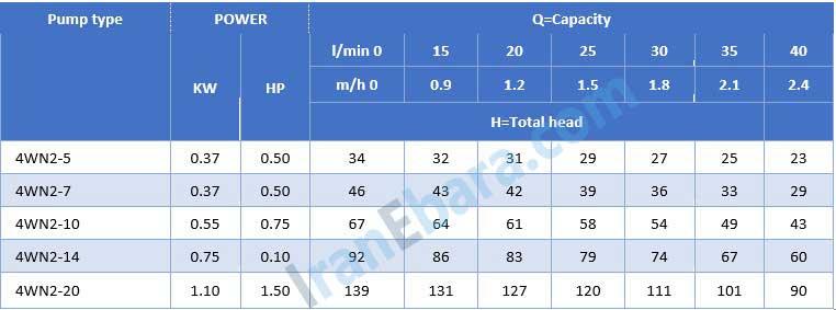 جدول-فنی-شناور-4wn-2