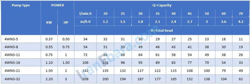 جدول-فنی-شناور-4wn-3