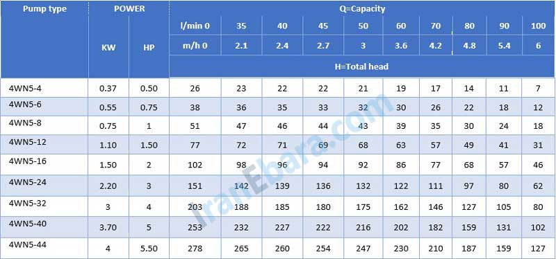 جدول-فنی-شناور-4wn-5