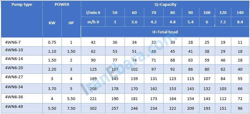 جدول-فنی-شناور-4wn-6