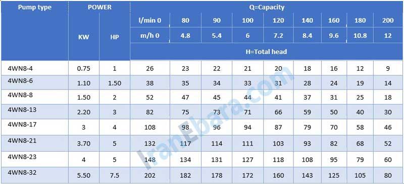 جدول-فنی-شناور-4wn-8