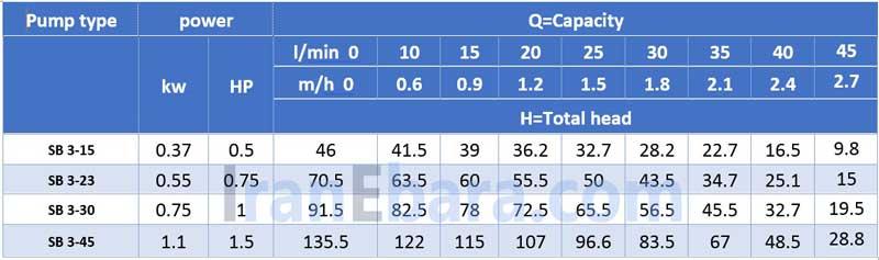 جدول-فنی-شناور-sb3