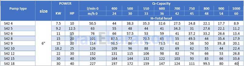 جدول-فنی-شناور-sf6-s42
