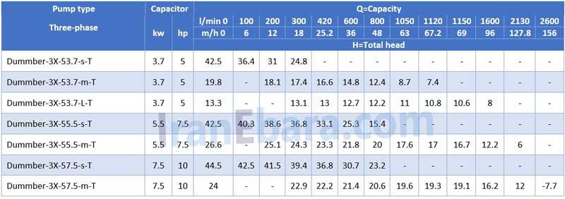 جدول-فنی-لجنکش-dummber-3x