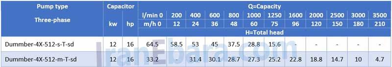 جدول-فنی-لجنکش-dummber-4x