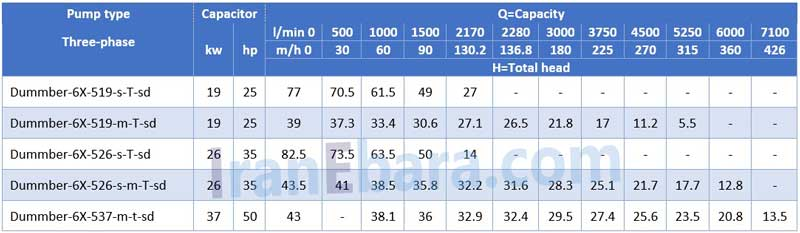 جدول-فنی-لجنکش-dummber-6x