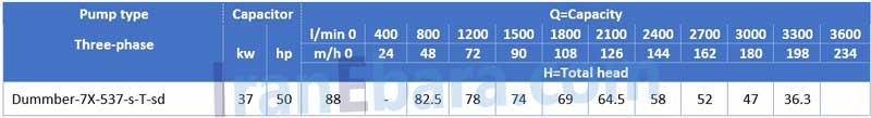 جدول-فنی-لجنکش-dummber-7x