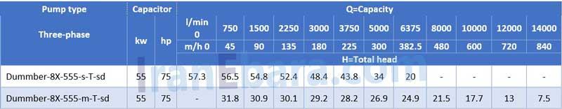 جدول-فنی-لجنکش-dummber-8x