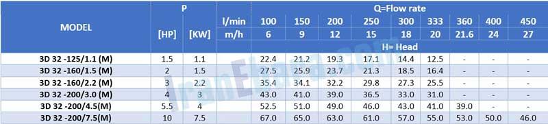 جدول-فنی-پمپ-سانتریفیوژ-3d-2pol-32