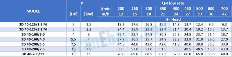 جدول-فنی-پمپ-سانتریفیوژ-3d-2pol-40