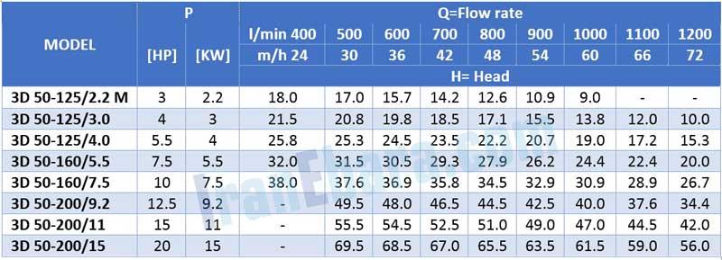 جدول-فنی-پمپ-سانتریفیوژ-3d-2pol-50