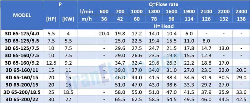 جدول-فنی-پمپ-سانتریفیوژ-3d-2pol-65