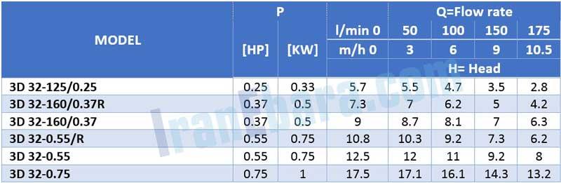 جدول-فنی-پمپ-سانتریفیوژ-3d-4pol-32