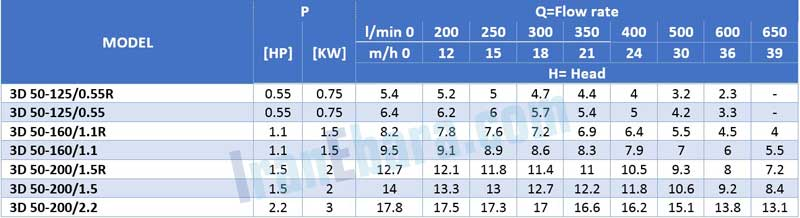 جدول-فنی-پمپ-سانتریفیوژ-3d-4pol-50