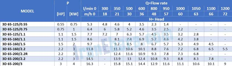 جدول-فنی-پمپ-سانتریفیوژ-3d-4pol-65
