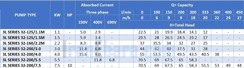 جدول-فنی-پمپ-سانتریفیوژ-3l-2pol-32