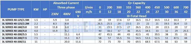 جدول-فنی-پمپ-سانتریفیوژ-3l-2pol-40