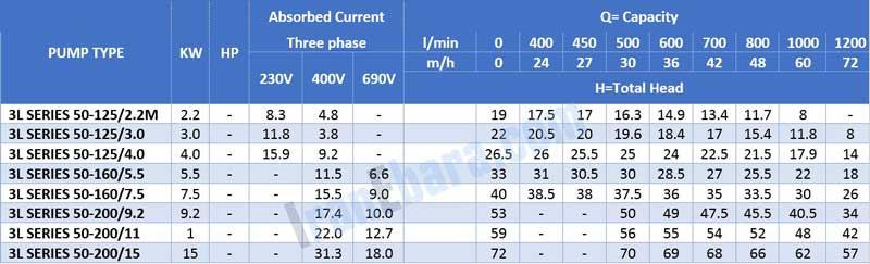 جدول-فنی-پمپ-سانتریفیوژ-3l-2pol-50