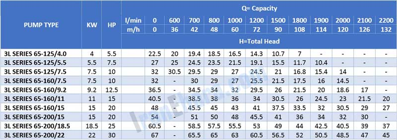 جدول-فنی-پمپ-سانتریفیوژ-3l-2pol-65