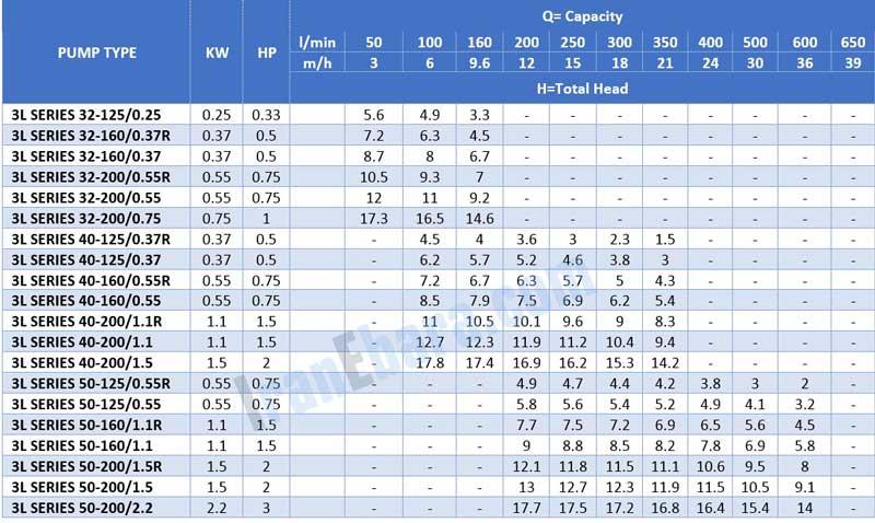 جدول-فنی-پمپ-سانتریفیوژ-3l-4pol-32-40-50