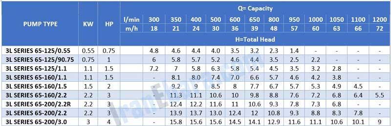 جدول-فنی-پمپ-سانتریفیوژ-3l-4pol-65