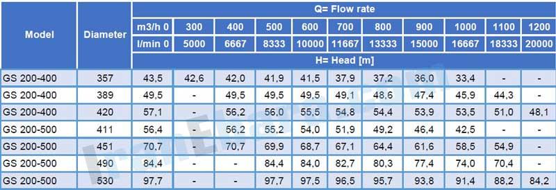 جدول-فنی-پمپ-سانتریفیوژ-gs-200