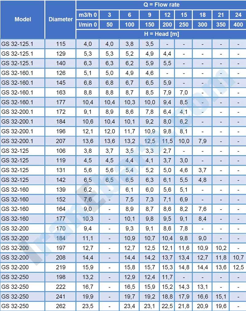 جدول-فنی-پمپ-سانتریفیوژ-gs-32-4pol