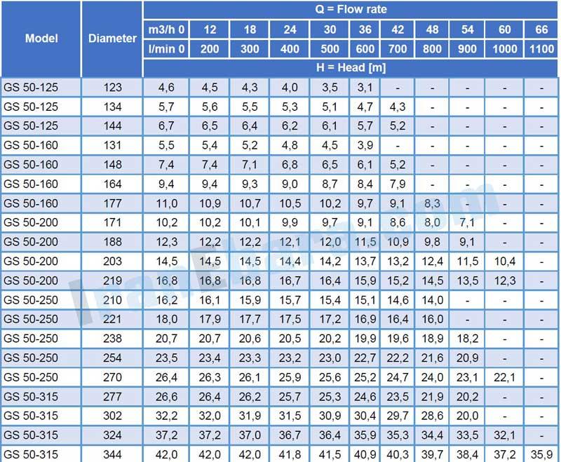 جدول-فنی-پمپ-سانتریفیوژ-gs-50-4pol