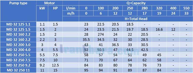 جدول-فنی-پمپ-سانتریفیوژ-md-32