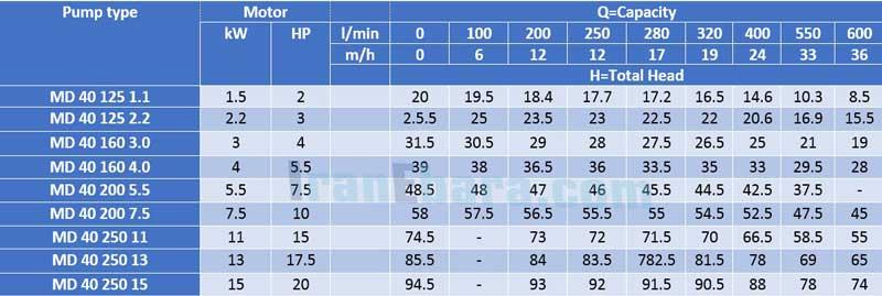 جدول-فنی-پمپ-سانتریفیوژ-md-40