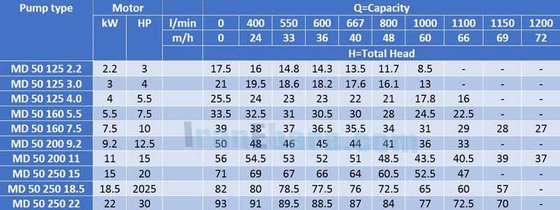 جدول-فنی-پمپ-سانتریفیوژ-md-50